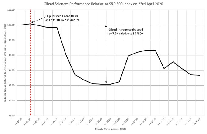 Minute by minute analysis of Gilead Sciences market share perfomance
